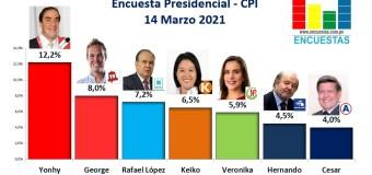 Encuesta Presidencial, CPI – 14 Marzo 2021