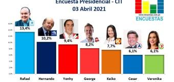 Encuesta Presidencial, CIT – 03 Abril 2021