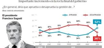 La aprobación de Francisco Sagasti subió a 52% en junio, según Ipsos
