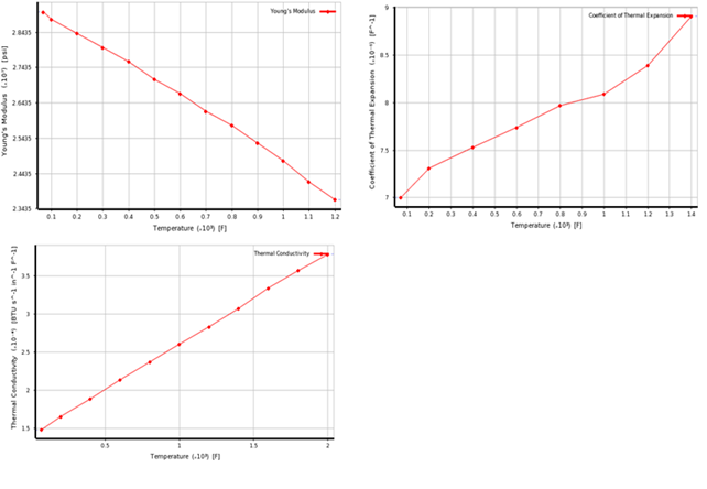 Figure 4: Variation of material and thermal properties with temperature for Inco 718