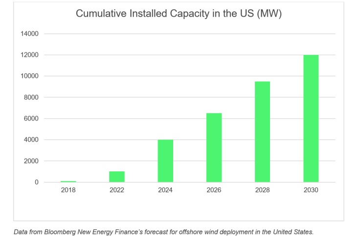 Bloomberg New Energy Finance - forecasts for offshore wind deployment in the United States