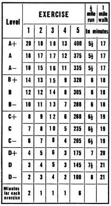 5BX Exercise Plan Chart 1