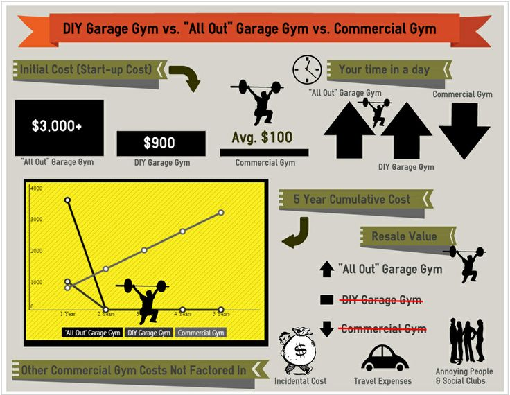 Garage gym diy vs quot all out commercial