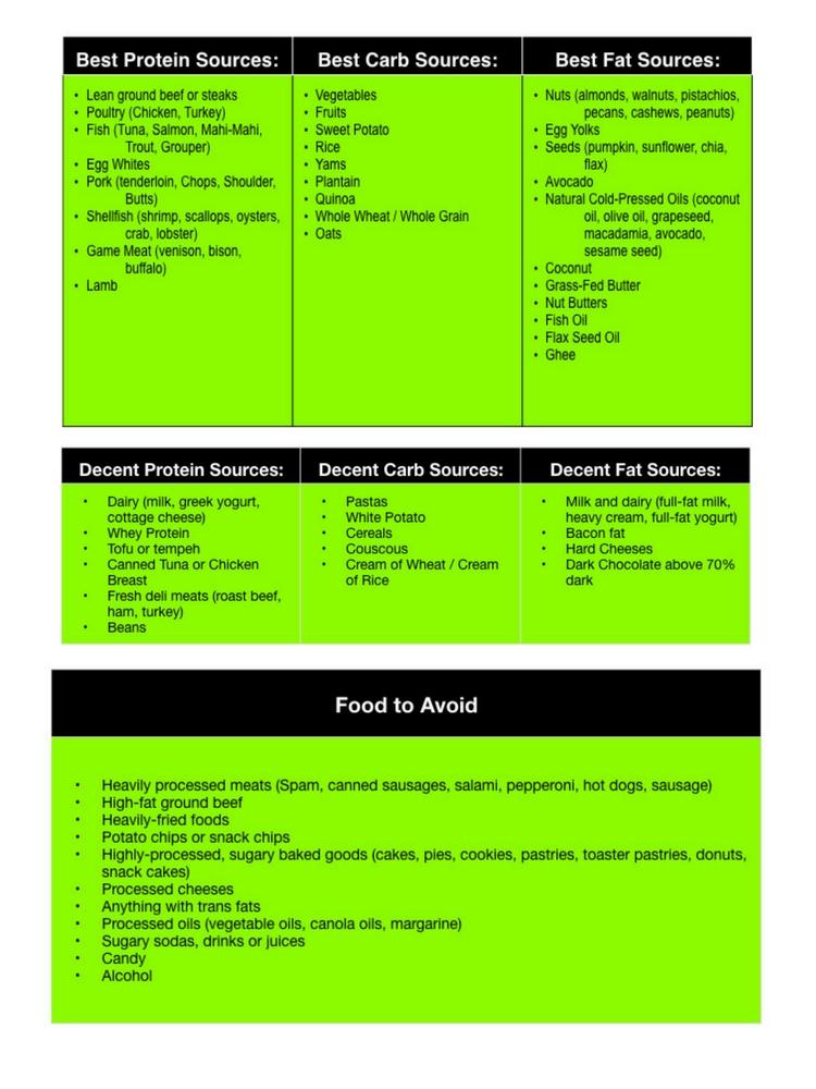 nutrition, macros