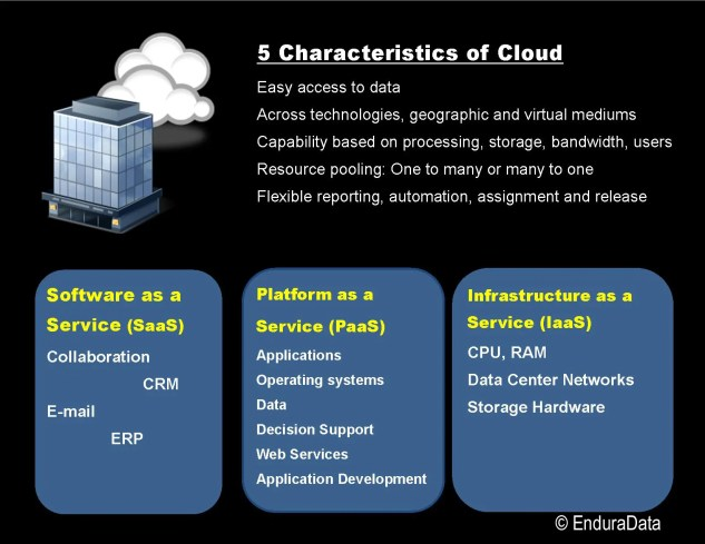 EnduraData Five characteristics of cloud computing