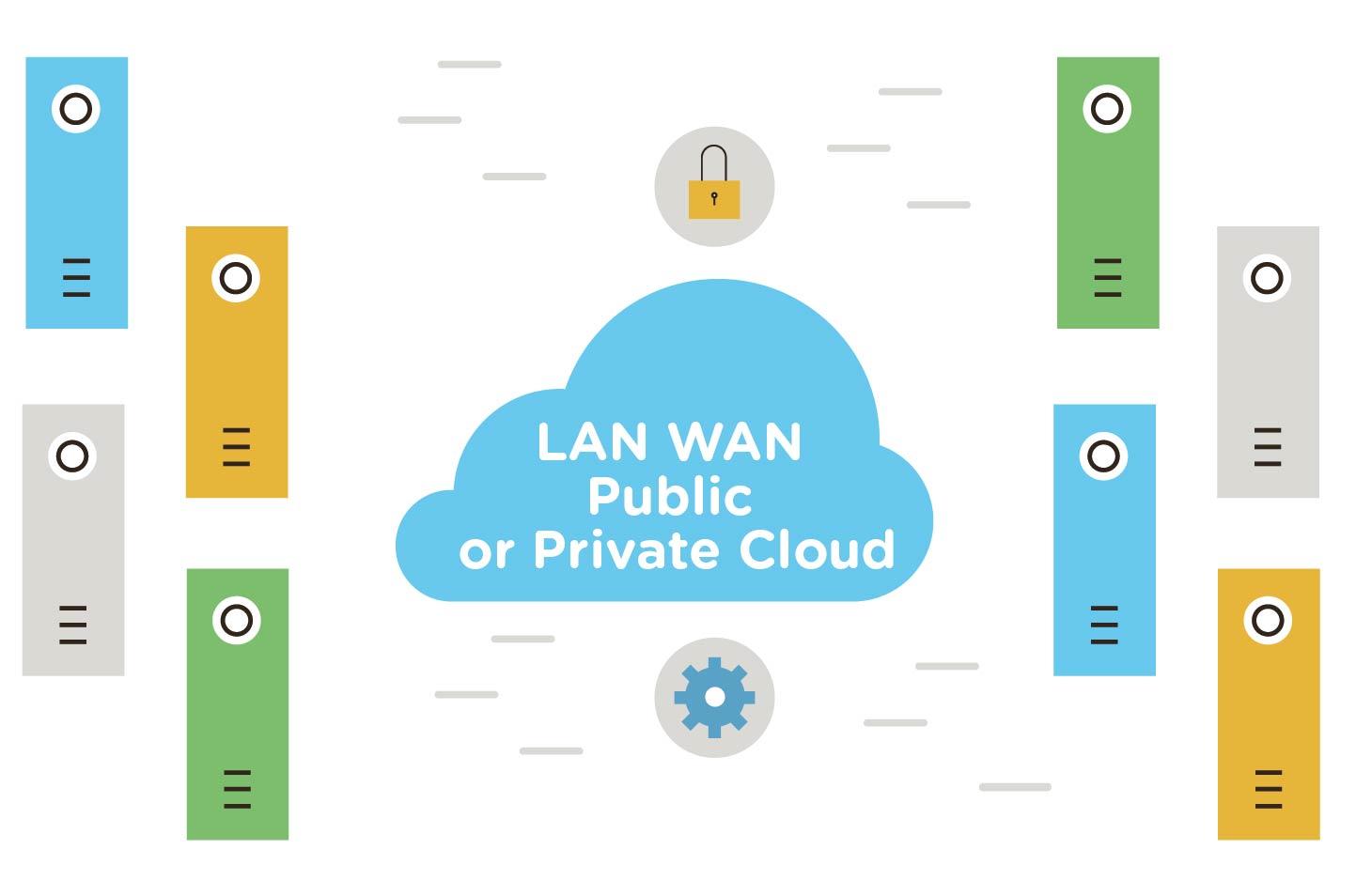 LAN, WAN or Cloud real time replication