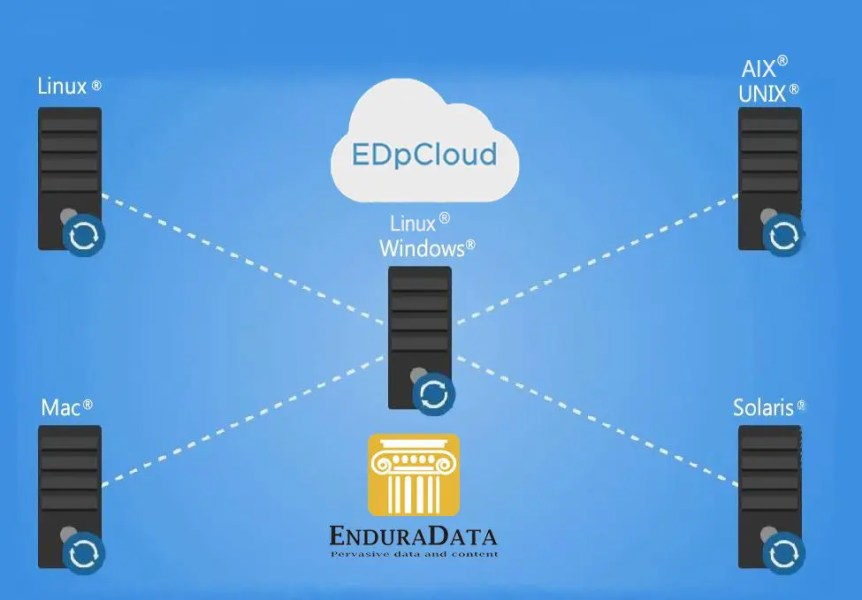 data synchronization between systems enduradata edpcloud