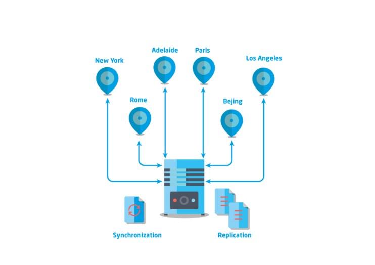 Global Data distribution and bi-directional replication