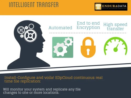 intelligent encrypted file transfer