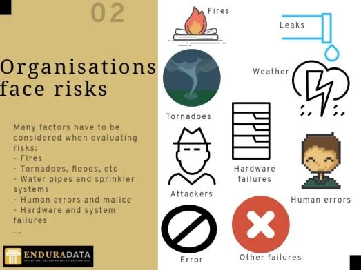 Major causes of data loss.