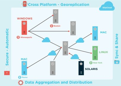Automatic file sync and data aggregation between systems and sites.