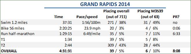 Matt Race Stats