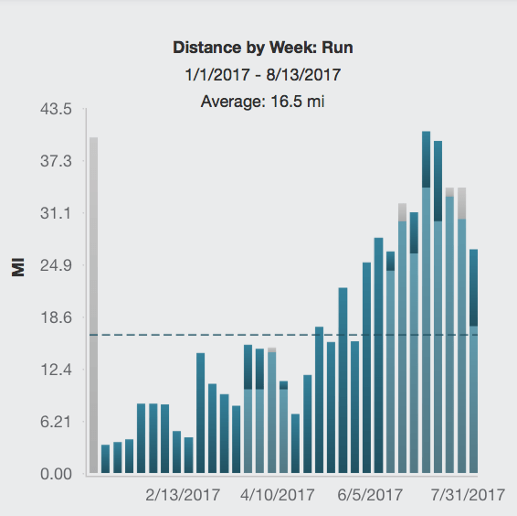 Weekly Run Volume for 2017