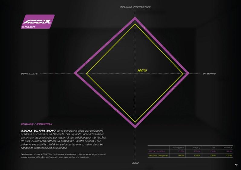 La gomme Addix Ultra Soft veut conserver les bonnes caractéristiques de la Vert Star tout en cherchant à progresser en matière de durabilité, principale défaut d'alors.