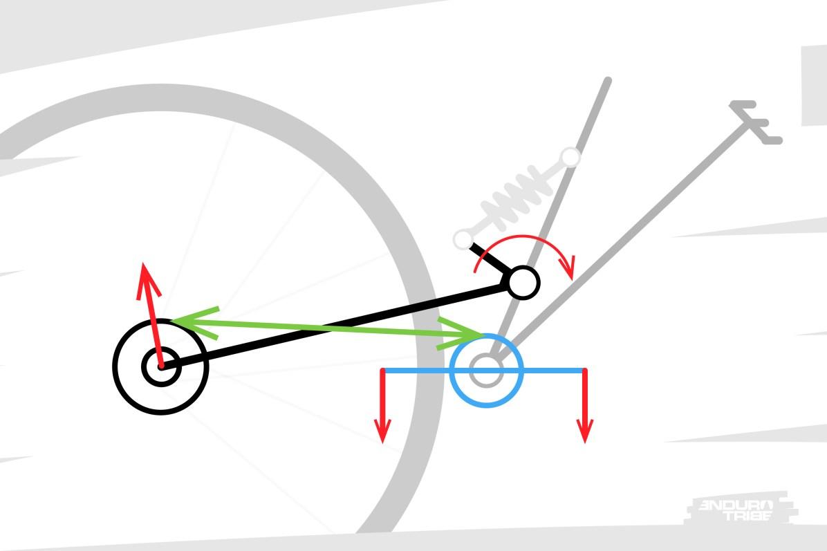 """Debout sur les pédales, manivelles à l'horizontal, les deux pieds en appui sur les pédales. Il suffit que la suspension arrière subisse une compression vive et soudaine, pour que le brin supérieur de la chaîne se tende et contre la compression de la suspension. Les appuis sur les deux pédales, à ce moment là, """"verrouillent"""" la rotation du pédalier. La chaîne se tend et tire sur la cassette. En fonction des cas de figure, la roue arrière peut accélérer et/ou la suspension être freinée dans sa compression."""
