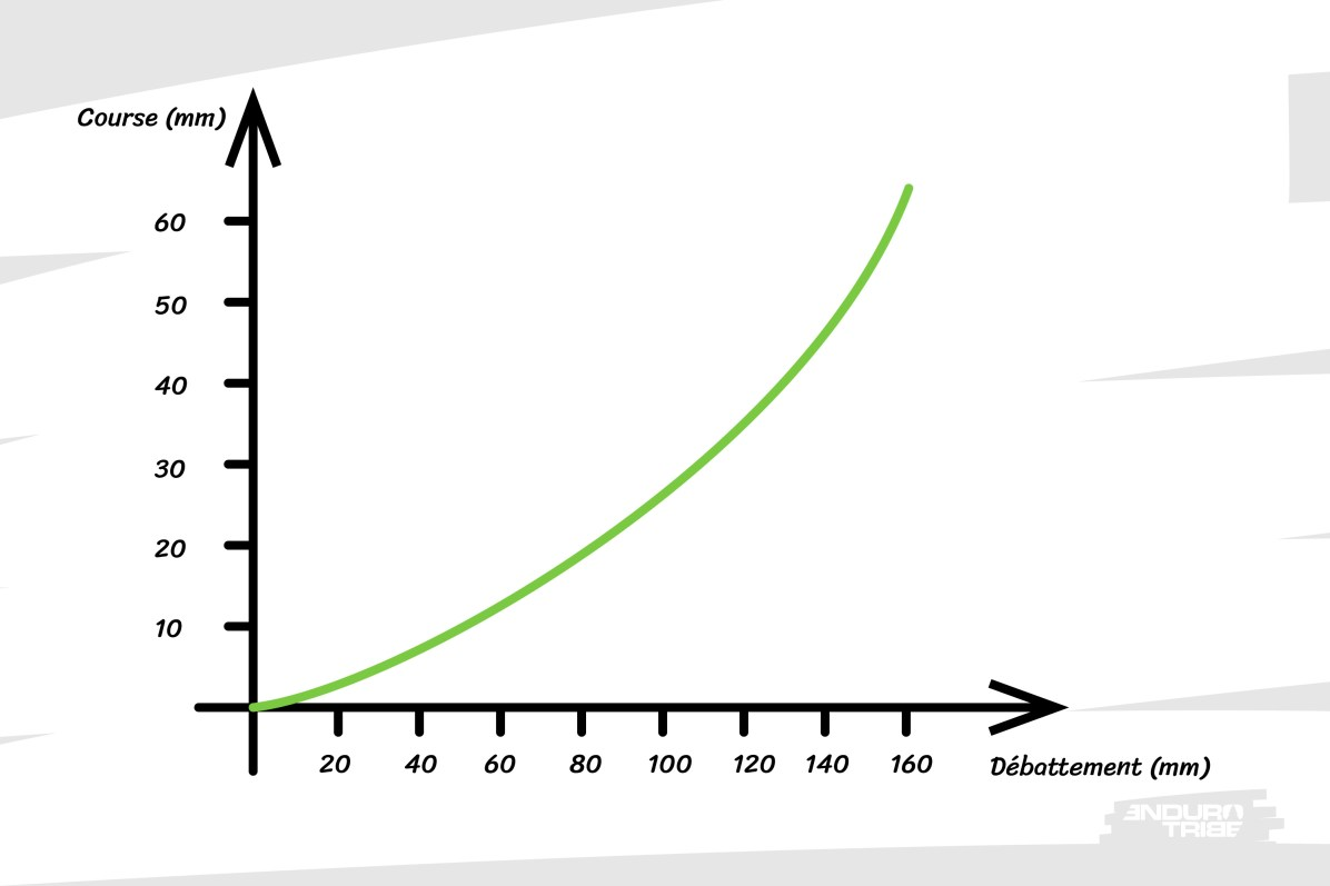 On parle ici de ratio absolu. La courbe a une forme proches des courbes de raideurs précédentes, même si cette fois-ci, ce sont des déplacements et non des efforts, qui sont étudiés.