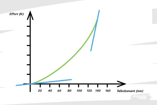 La courbe n'a donc plus une pente constante. On peut l'assimiler à une parabole. La raideur du ressort n'est donc pas la même à chaque endroit de la course.