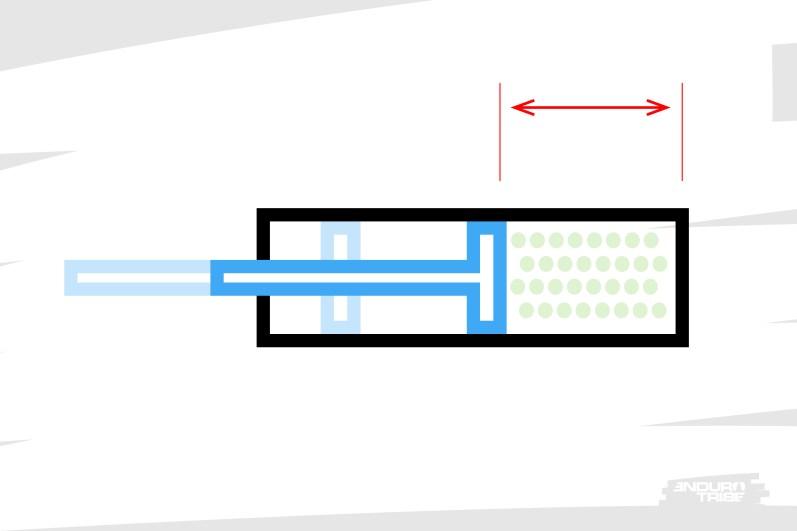 Sans token, lorsque la suspension arrive en bout de course, il n'est pas rare qu'il reste un certain volume dans la chambre positive.