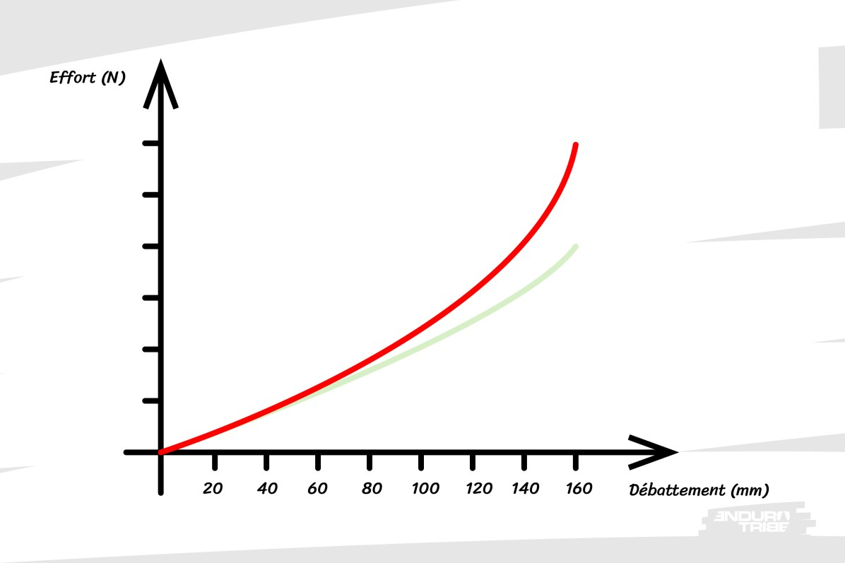 À pression initiale équivalente, conséquence directe, la progressivité en fin de course est bien plus prononcée.