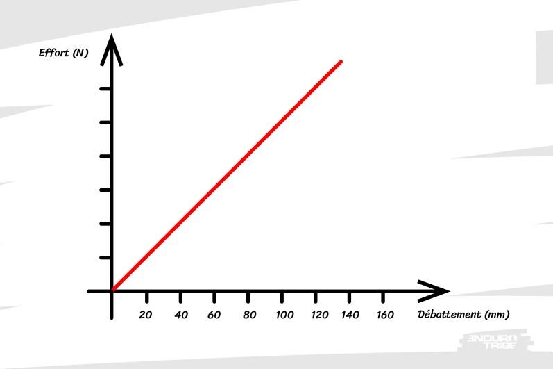 À chaque lieu du débattement, il faut la même nouvelle force pour comprimer le ressort. On constate que pour ce type de ressort, la courbe est droite. C'est une ligne. On dit alors que la relation entre effort subit et débattement est LINÉAIRE.