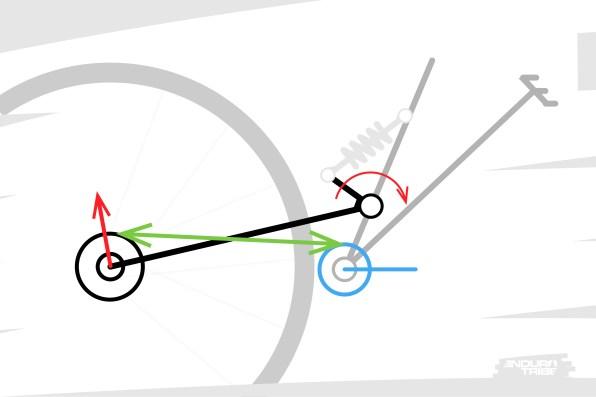Si le brin supérieur se situe sous le point de pivot : lorsque la suspension se comprime, le bras arrière veut étirer le brin. Or, la chaîne n'est pas élastique.