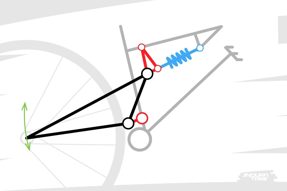Ave un point de pivot virtuel, la roue arrière n'est pas directement reliée au triangle avant par un simple bras de levier. Elle est fixée à un élément (ici un triangle arrière unifié) lui-même relié au triangle avant par deux biellettes.