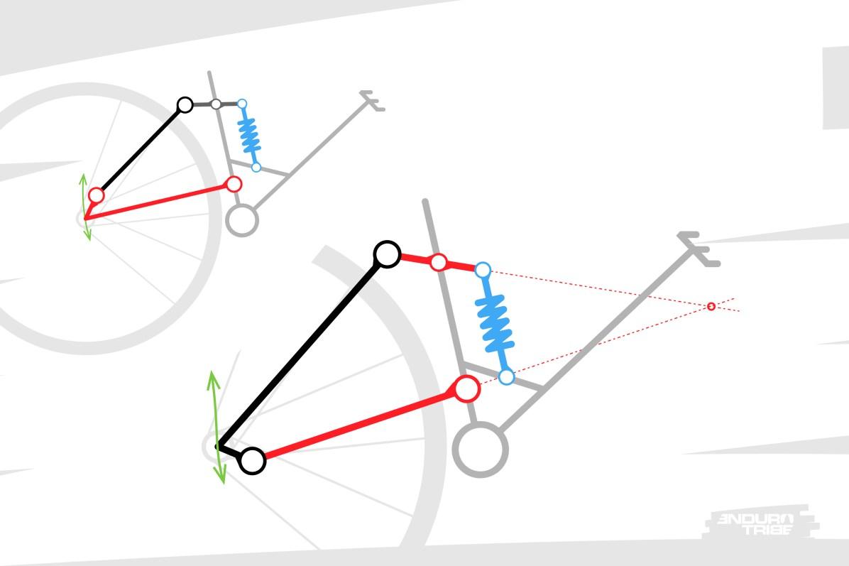 Par abus, on assimile souvent un système à point de pivot virtuel à un triangle arrière unifié monté sur deux biellettes. Pourtant, il suffit de déplacer une articulation d'un système déformable pour obtenir, ou non, un point de pivot virtuel. La preuve en image...