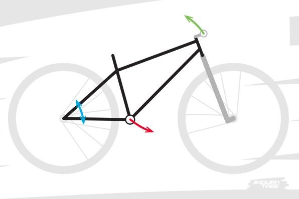 Sur un vélo semi-rigide, sans suspension arrière, la technique théorique du manualest relativement simple : tirer sur le cintre (flèche verte) et pousser sur les pédales (flèche rouge). Sous l'effet combiné de ces deux actions, le cadre (en noir) pivote autour de l'axe de la roue arrière (flèche bleue).