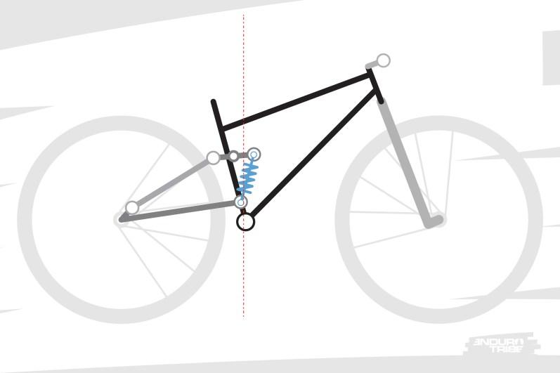 Sur les cinématiques à point de pivotfixe,la plupart du temps ce dernier se situe non loin du boitier de pédalier. Ou, du moins, dans un plan moyen situé proche de la verticale du boitier. Sous nos sollicitations, le vélo aura plutôt facilement tendance à s'articuler autour du point de pivot. Du moins, si ce n'est pas le cas, les raisons proviennent d'autres caractéristiques de la suspension (Kick-back / anti-squat, courbe de ratio, compression basse vitesse...)