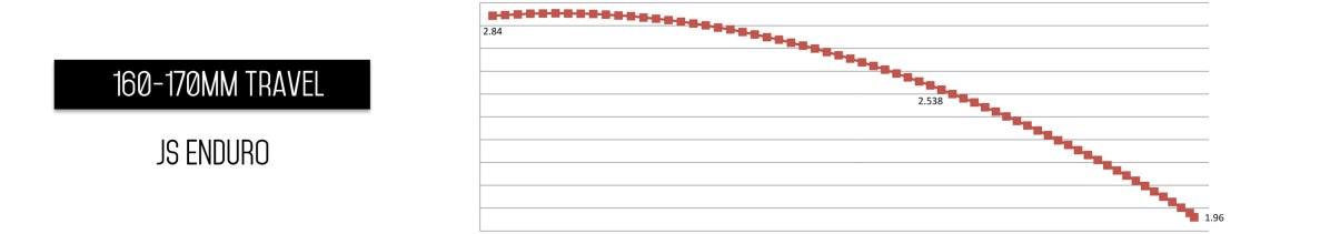 Exemple ici avec la courbe fournie par Intense lors de la présentation du Tracer 2017. Une valeur initiale importante : la roue se déplace beaucoup, mais l'amortisseur très peu. Donc une grande sensibilité supposée, et une gestion de l'assiette du vélo par les compressions/détentes basses vitesses. Puis une valeur de ratio qui diminue progressivement. L'amortisseur se déplace plus. On tend vers une raideur plus importante et une transition vers les hautes vitesses. L'inflexion de la courbe donne une idée de la progressivité : plus elle est creusée, plus il y a des chance que la progressivité soit au rendez-vous. Il faut pour cela que l'écart entre la valeur initiale et la valeur finale donne un bon ordre de grandeur à la progressivité : inférieur à 0,5 le comportement est quasi linéaire. Autour de1, et au delà, la progressivité est présente.