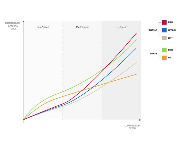 Pour s'y retrouver, Formula propose un graphique comparatif qui permet de mieux saisir le rôle de chacun.