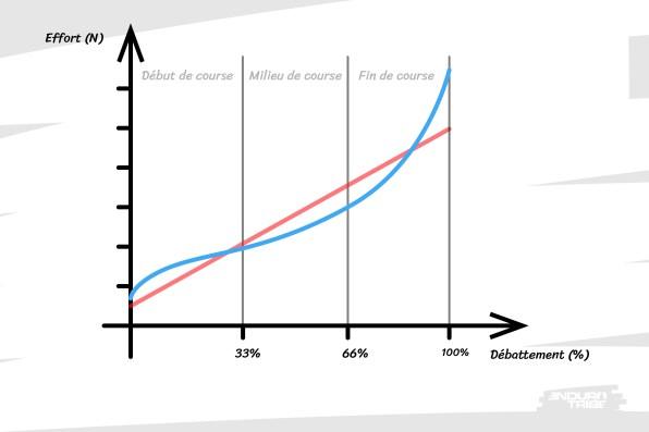 En bleu, la courbe de raideur du ressort pneumatique. La variation d'opposition n'est pas constante : elle est plus ou moins importante en fonction d'où l'on se situe dans le débattement...
