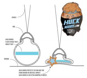 Simple aussi, le Huck Norris est lui une bande de mousse de plus forte densité, d'un centimètre d'épaisseur grossièrement, qui prend place à mi-hauteur du pneu, là où la largeur est maximale. Sous l'impact, on perçoit bien le sandwich auquel il prend part, dans le rôle de la tranche de jambon ;-)