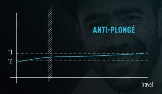 Tandis que l'anti-squat se situe à peine au dessus des 100%, de manière très constante...