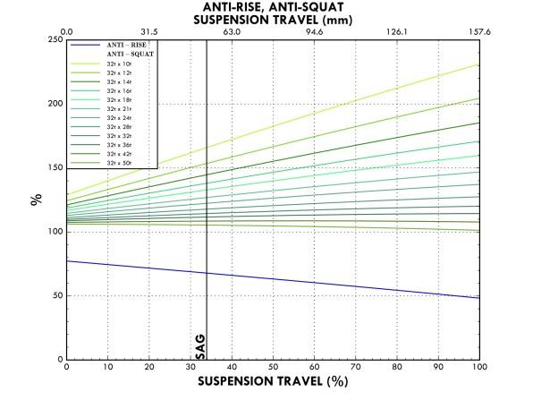 À savoir qu'en exploitant le potentiel de ce concept, le Marin Mount Vision propose des valeurs d'Anti-squat légèrement différentes en fonction des tailles. Ici, les courbes des tailles S et M.
