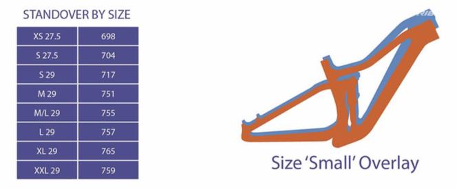 Visuel comparatif d'une taille S 2019 (bleu) et 2020 (orange) ! L'encombrement à l'entrejambe diminue pour ce nouveau Fuel EX.