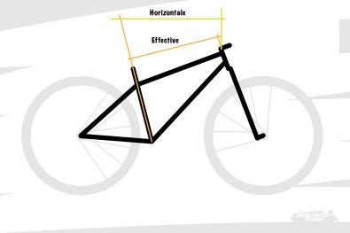 Passons au triangle avant. Première des dimensions dont on entend souvent parler : le tube supérieur. Il participe à définir la longueur du vélo et peut se mesurer de deux façons : effective (du centre du sommet de la direction au centre du sommet du tube de selle) ou horizontale (projection horizontale du centre du sommet de la direction à l'intersection avec l'axe du tube de selle).