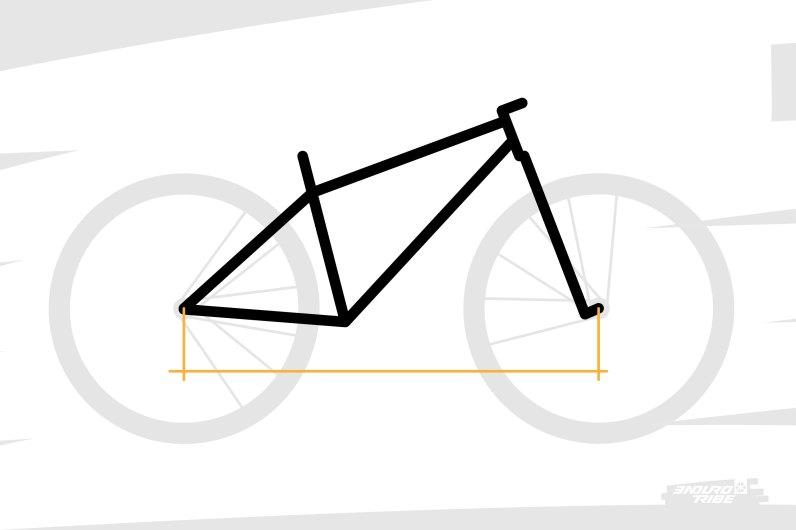 Première des dimensions fondamentales d'un VTT : l'empattement. Comme sur nombre de véhicule, c'est la distance qui séparent deux trains de roues. Ici, la distance entre le centre de la roue avant et celui de la roue arrière.