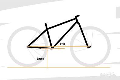 On finit d'orienter le triangle arrière en fixant la hauteur du boitier de pédalier. On la mesure de deux manières : directement du sol au centre du pédalier, ou bien en déport à la verticale entre l'empattement et le centre du pédalier (drop).