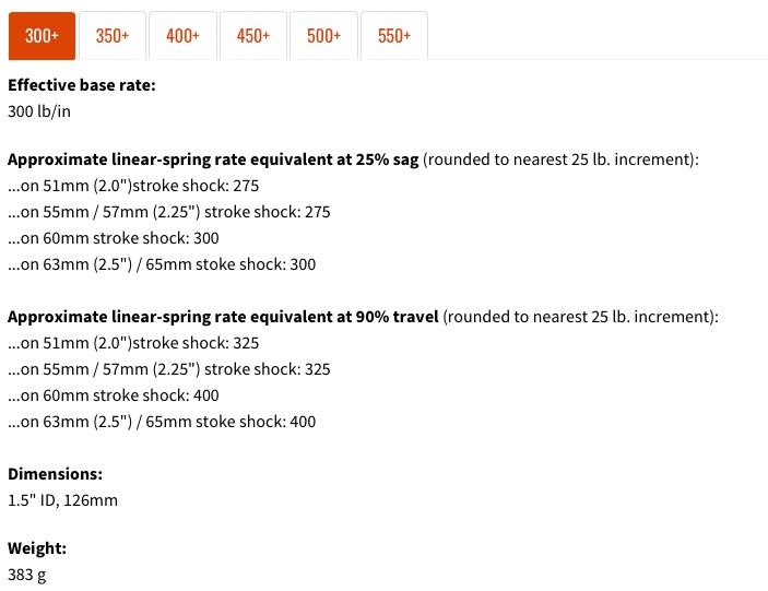 MRP livre d'ailleurs les équivalents ressort linéaire à 25% de course (au SAG) et à 90% de course, en fonction des raideurs et courses d'amortisseurs. Dans tous les cas, les MRP sont vendus tous les 50lbs, de 300 à 550lbs.