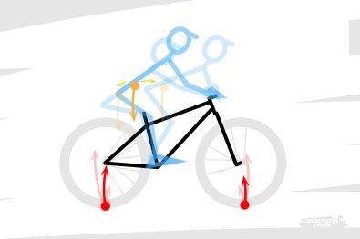 Dans tous les cas de figure, le pilote joue sur ce que l'on appelle la répartition des masses : de quelle position à quelle position se déplace-t-il sur le vélo ? À quelle vitesse effectue-t-il son geste ?! Par quelle autre geste va-t-il enchaîner ?!! Comment l'intensité des appuis du vélo au sol et son assiette vont varier ??!!