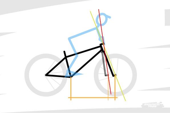 Et à l'inverse, un vélo peut avoir un reach généreux - au détriment de l'angle de direction - et pourtant paraitre trop étroit à l'usage. Parce que l'empattement avant réduit génère des points d'appuis projetés de manière trop rapprochée, comme un crapaud sur une boite d'allumette, qui tangue comme un mât de bateau, prêt à passer par l'avant...