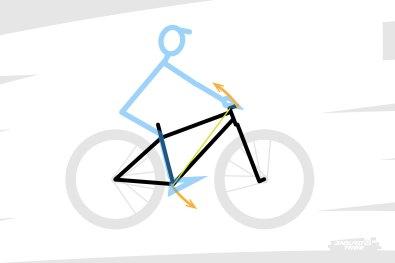 Globalement, soulever la roue avant revient à alléger l'appui sur le cintre jusqu'à le tirer vers le haut/l'arrière, tandis que les jambes tassent l'appui sur les pédales jusqu'à l'inciter à aller vers l'avant.
