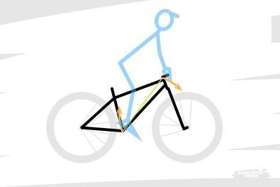 À l'inverse, soulever la roue arrière revient à charger l'appui sur le cintre, et alléger au point de soulever celui sur les pédales.