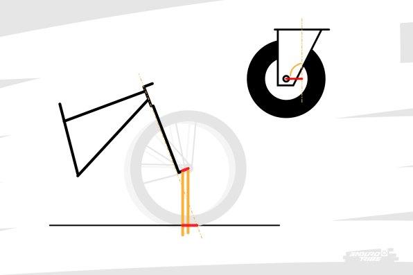 À tous paramètres identiques, un offset plus court génère plus de chasse, et donc une stabilité/un effet roue de caddie plus important à haute vitesse.