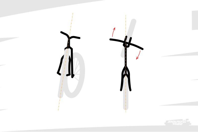 On l'a dit, il génère une chasse plus importante et un couple de rappel plus important. Dans certaines circonstances, ça peut suggérer une direction plus pataude. C'est notamment le cas à basse vitesse, quand les virages sont serrés et que l'on ne peut pas incliner le vélo pour tourner.