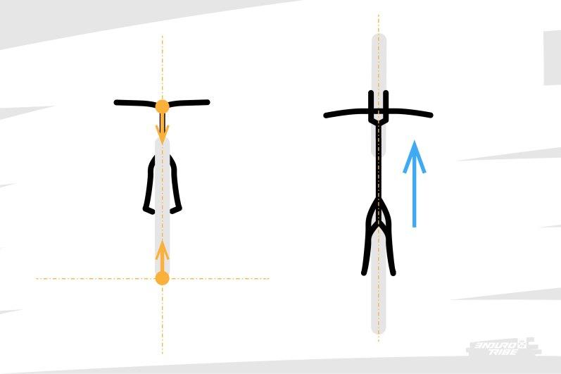 On étudie ici le cas de figure où le vélo et le centre de gravité du pilote restent dans un plan vertical, avec l'objectif d'aller tout droit.