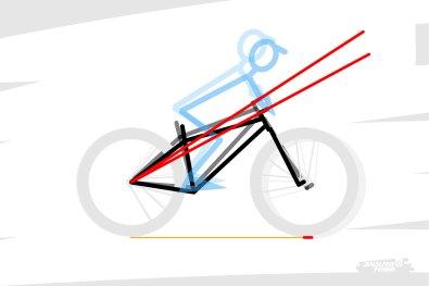À l'inverse, plus l'angle de direction est couché, moins la plongée a un effet sur l'assiette du vélo, soulageant les suspensions d'un nécessaire besoin de maintien. Dans ce cas, c'est l'empattement du vélo qui varie un peu plus.