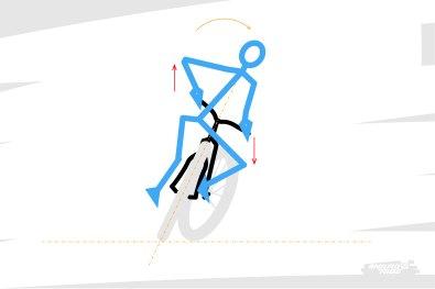 On pilote le vélo en faisant levier de haut en bas sur le cintre, et en plaçant le pied extérieur en bas pour faciliter l'inclinaison du vélo.