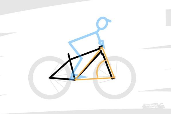À une petite approximation près, dans le triangle d'appuis du vélo, l'angle de direction n'est ni plus ni moins que l'un des trois angles qui le composent. Il a donc un impact direct !